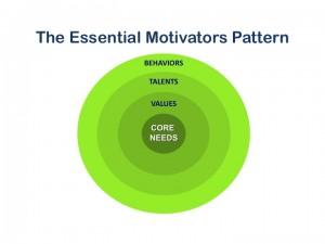 Essential Motivator graphic