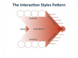 InteractionStyle graphic