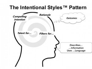 Intentional Styles